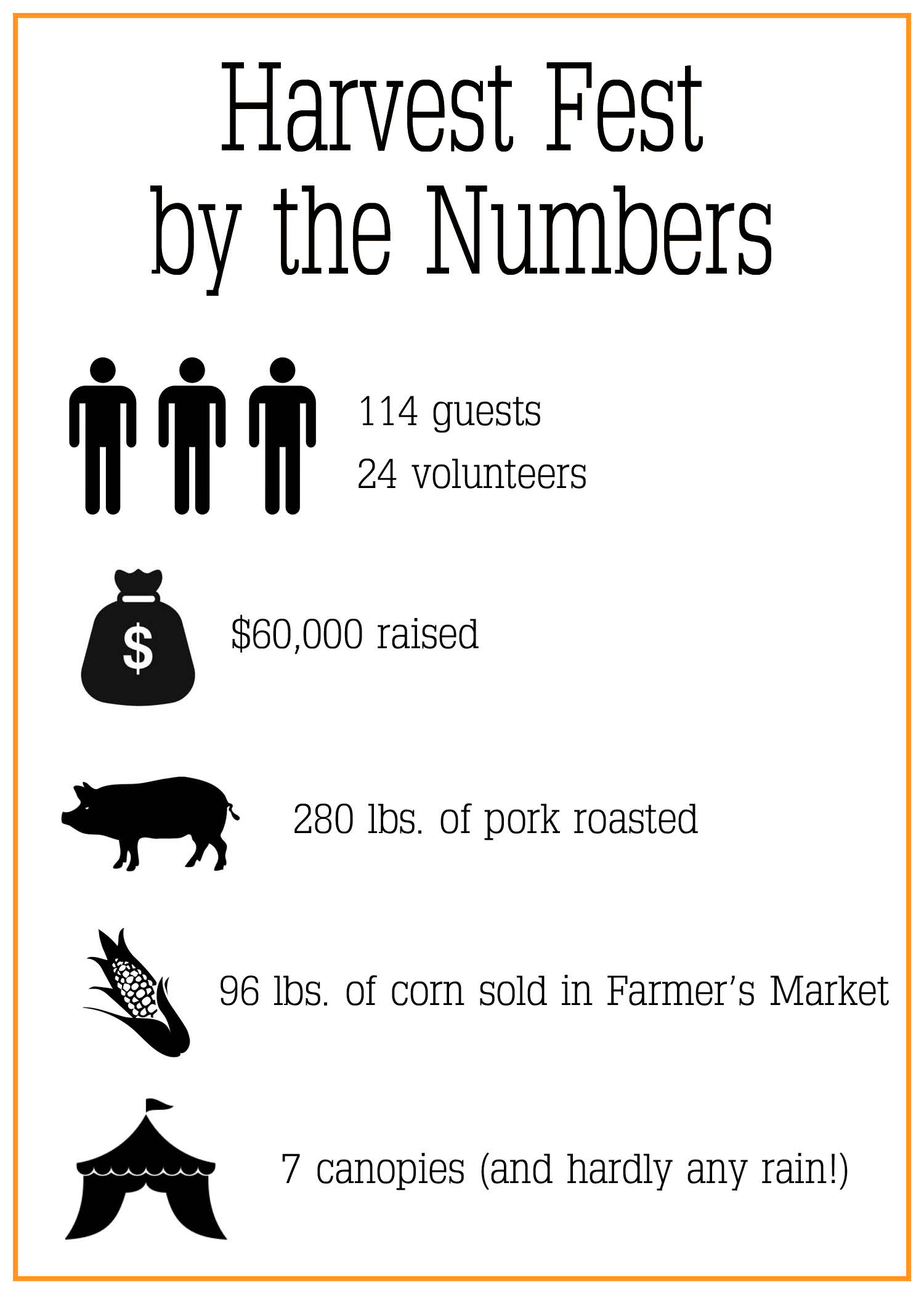 harvest-fest-by-the-numbers